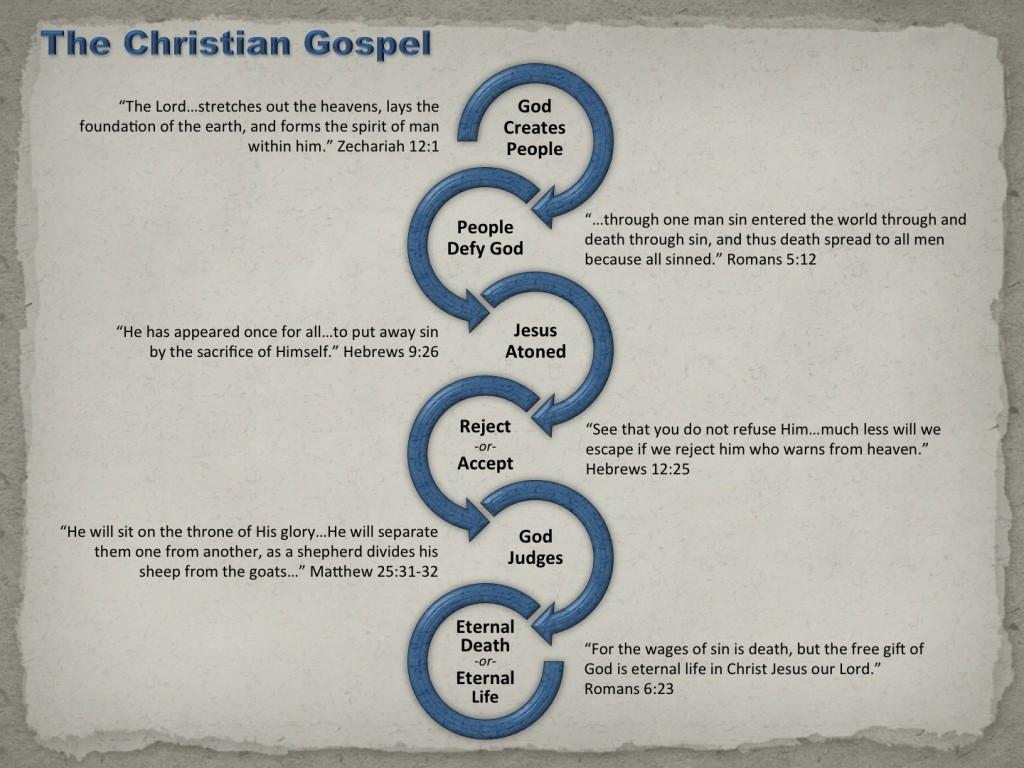 GospelInforgraphic