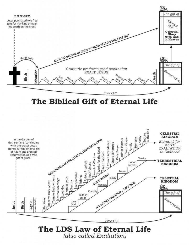 EternalLifeDiagram