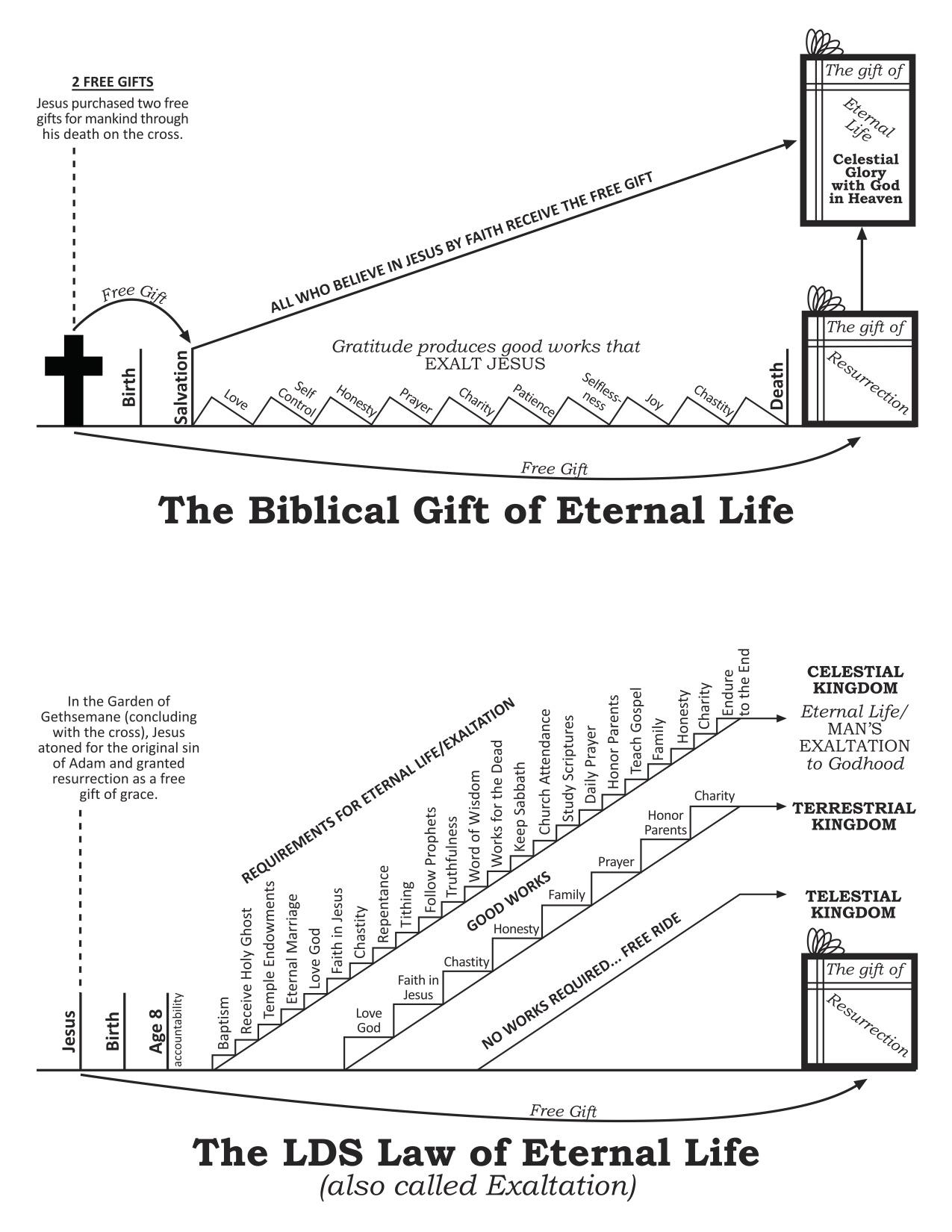 Two views of eternal life mormon coffee eternallifediagram pooptronica